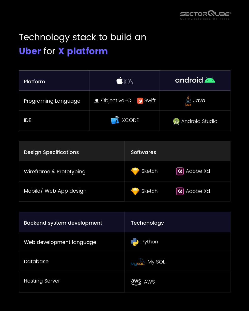 Technology stack for uber  for X platform